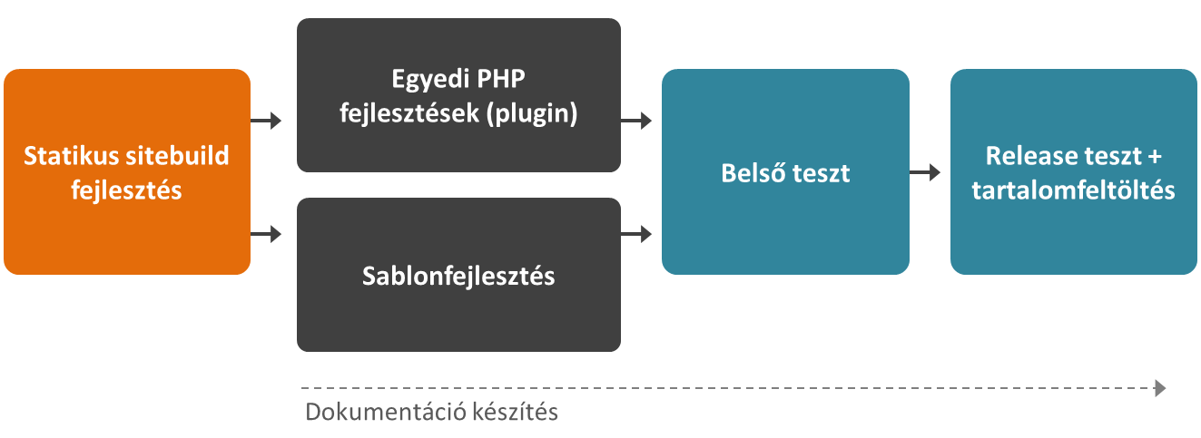 WordPress fejlesztési munkafolyamat