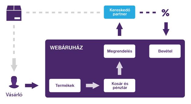 Dropshipping modul Magento webáruházakba